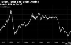 Brent crude oil, US$ per barrel